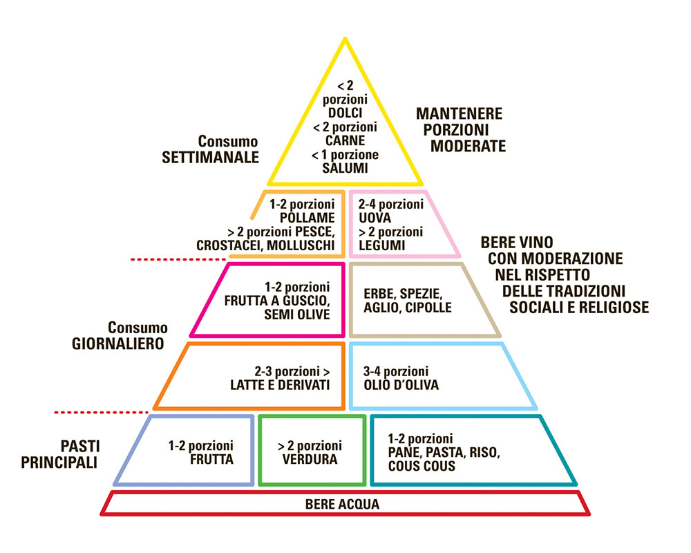 piramide2013